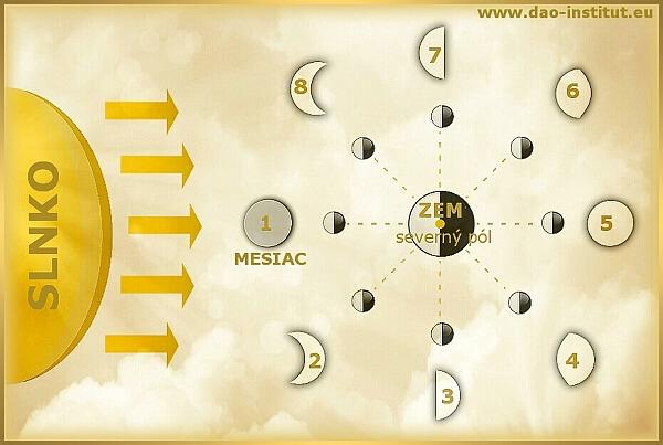 Lunárny-kalendár-fázy-Mesiaca-nov-spln